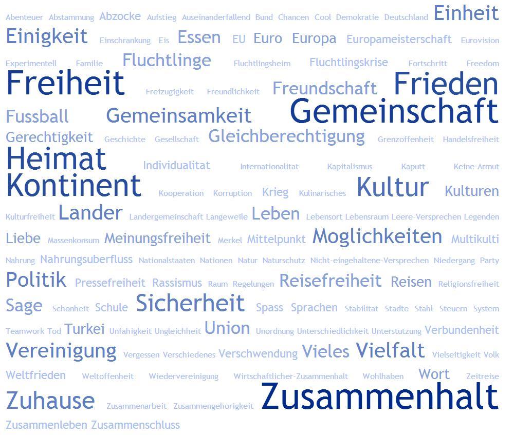 Wortwolke EBG ohne Anzahl